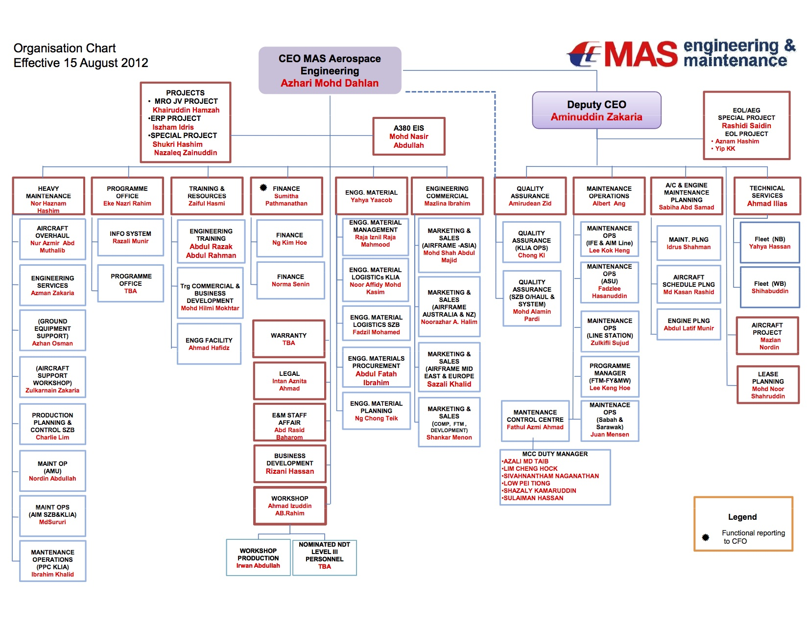 malaysia airlines organization structure At malaysia airports, we believe that great leadership comes from structure the kind that allows management to turn any decision made by the board into actionable plans with positive results we have over 11,000 employees across malaysia.