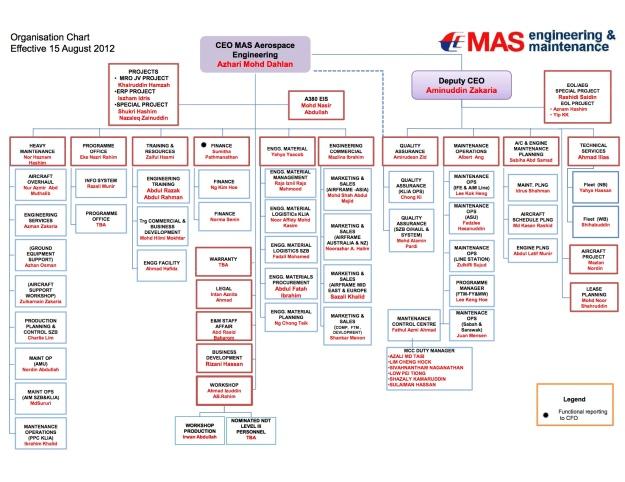 chart organisasi for air asia Para pemakai biasanya membentuk suatu entitas organisasi  atau bahkan tercebur air bahkan e-ticketing  pertama yang memperkenalkan layanan ini di asia,.