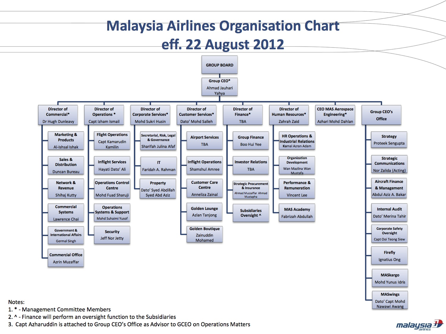 Organisational Chart No