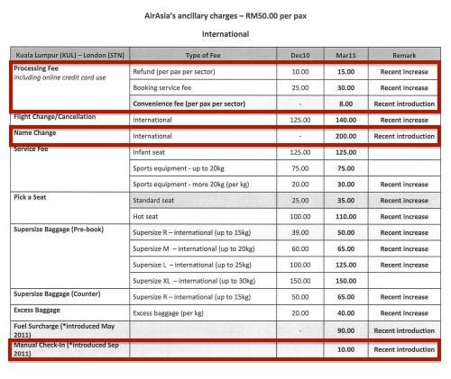 Hidden charges for international flights