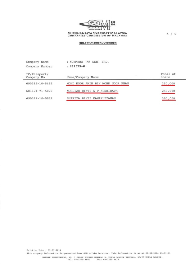 Neumera Sdn Bhd's shareholders.